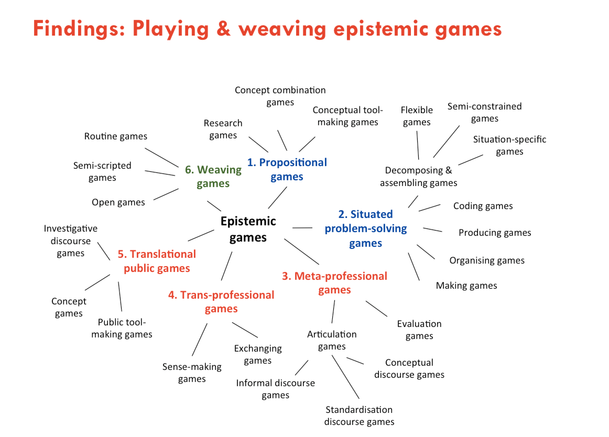 Epistemic games